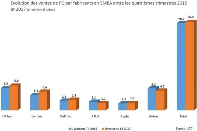 HP est leader de ventes européennes de PC  ur l'année  2017, selon IDC.