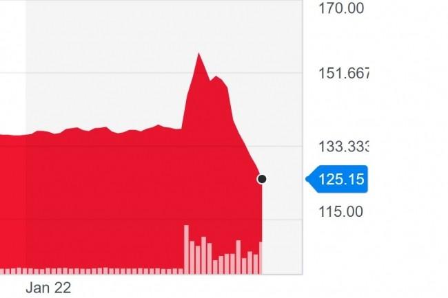 Les investisseurs ont lourdement sanctionné en bourse VMware suite à la rumeur d'un possible rachat de Dell, son action ayant perdu près de 17% de sa valeur en quelques heures. (crédit : Yahoo Finance)