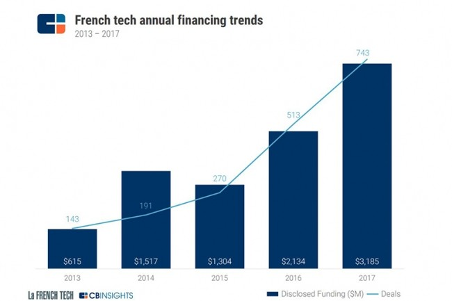 Entre 2013 et 2017, pas moins de 7 Md€ ont été investis dans près de 2000 opérations, selon CB insights. (Crédit : CB insight)