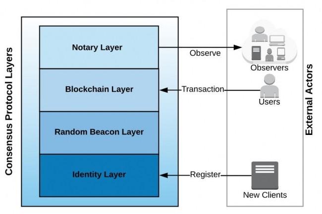 Modélisation basique de fonctionnement du projet de cloud décentralisé basé sur blockchain Dfinity. (crédit : Dfinity)