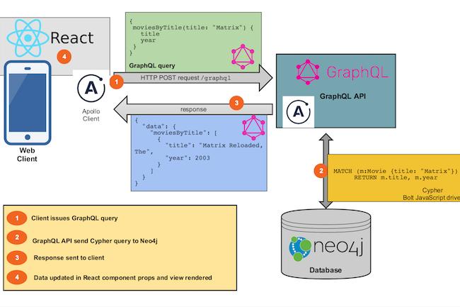L'architecture de la plateforme de développement Grandstack avec les passerelles vers Neo4j, GraphQL et React.