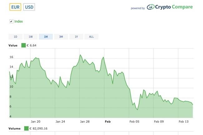 Comme toutes les cryptomonnaies, le cours de Nano est particulièrement volatil.