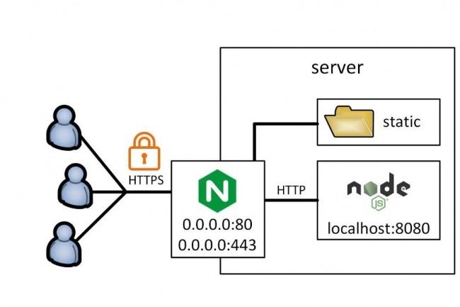 Le serveur web Nginx dispose nativement d'une fonction de répartition de charge qui va être complétée par OVH avec l'outil open source HAProxy. (crédit : D.R.)