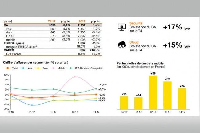 Evolution des résultats financiers d'Orange sur la partie Entreprise sur les derniers trimestres. (crédit : Orange)