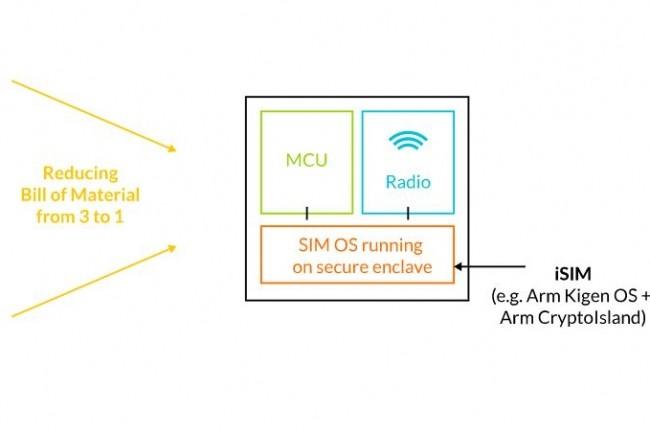 Le dernier projet de system on a chip d'ARM pour l'IoT intègre un microcontrôleur, un modem cellulaire et une fonction SIM. (crédit : ARM)