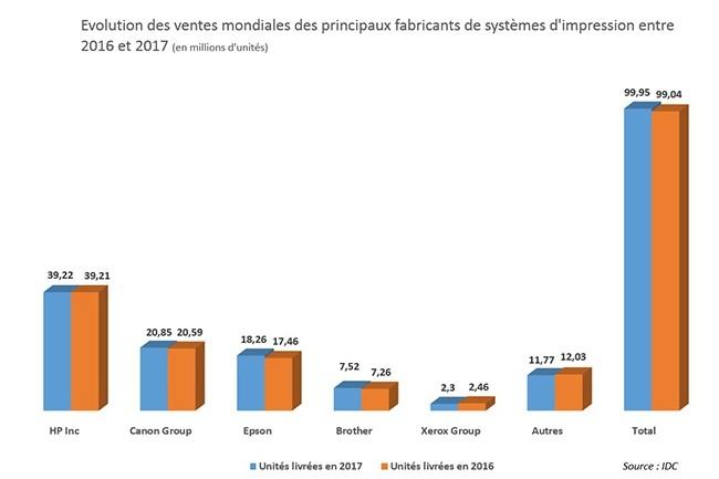 Evolution des ventes mondiales des principaux fabricants de systèmes d'impression entre 2016 et 2017.