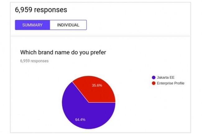 6 959 votes ont �t� enregistr�s pour choisir le nouveau nom de Java EE qui sera rebaptis� Jakarta EE. (Cr�dit : Eclipse Foundation)