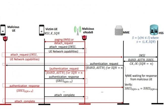 Le vecteur d'attaque LTE par relais d'authentification permet à un pirate d'usurper l'emplacement d'un utilisateur légitime au réseau central sans posséder les informations d'identification appropriées. (crédit : LTEInspector)