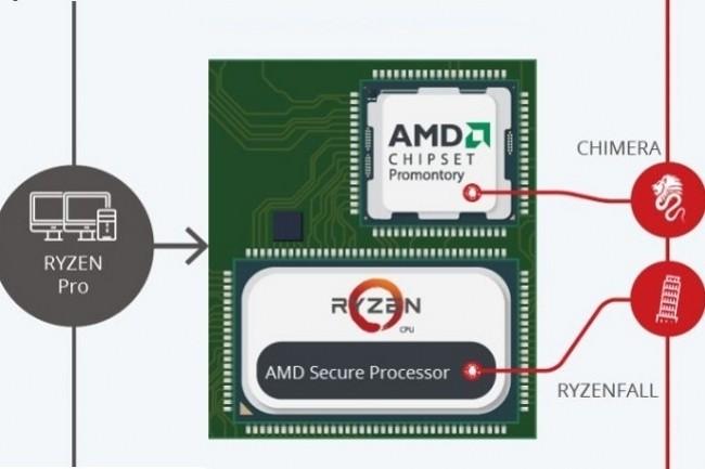 Introduites l'an dernier sur le marché, les puces AMD Ryzen cachaient elles-aussi des failles particulièrement inquiétantes.