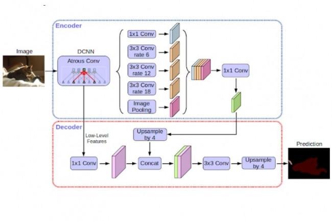Les systèmes actuels de segmentation sémantique d'images tels que DeepLab sont construits au-dessus de réseaux de neurones convolutifs. (Crédit : Google)