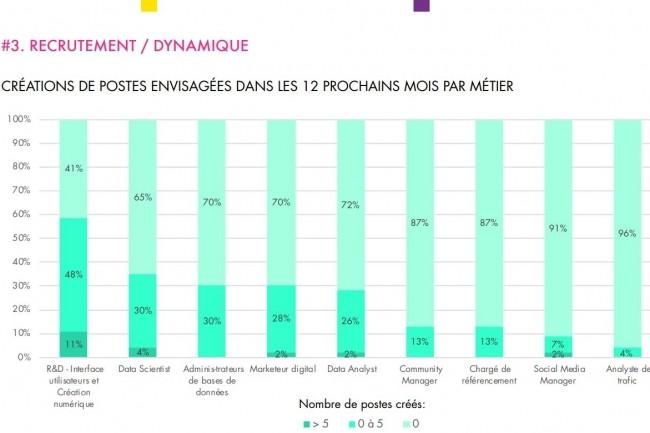 Les métiers de la R&D sont les plus recherchés avec notamment 11% des entreprises souhaitant recruter plus de 5 personnes en interface utilisateur et création numérique. (crédit : Tech In France)