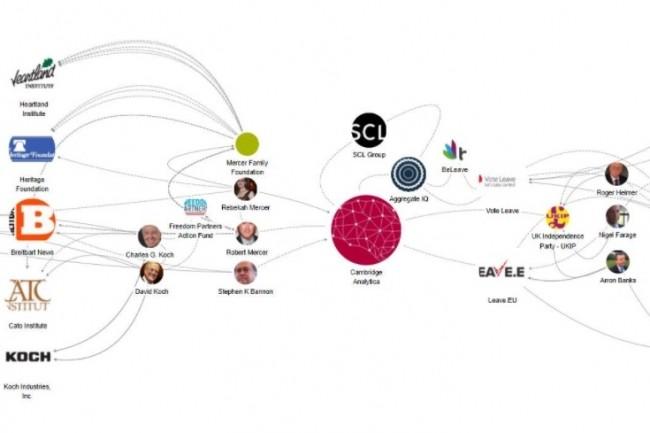 La nébuleuse Cambdridge Analytica a été cartographiée par la base de données LittleSis  qui détaille les liens entre les politiques et les entreprises.