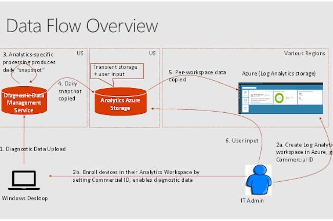 Les données collectées par Windows Analytics sont stockées dans Azure Log Analytics. (Crédit MS)