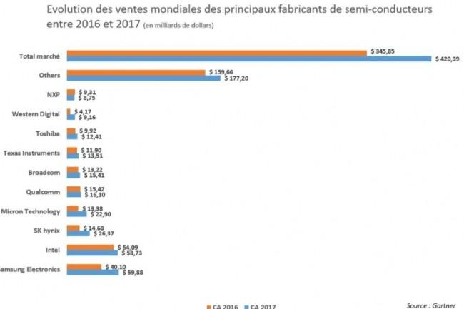 Evolution des ventes mondiales des principaux fabricants de semi-conducteurs entre 2016 et 2017. (crédit : D.R.)