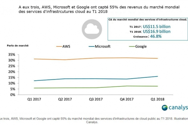 A eux trois, AWS, Microsoft et Google ont capté 55% du marché mondial des services d'infrastructures de cloud public au T1 2018. Illustration : Canalys.