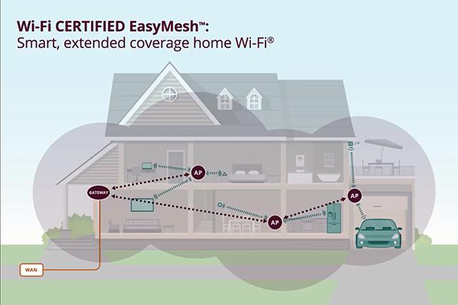 La certification EasyMesh supporte les liaisons data câblées et sans fil, la liaison pouvant être indifféremment partagée ou dédiée. (Crédit : WiFi Alliance)