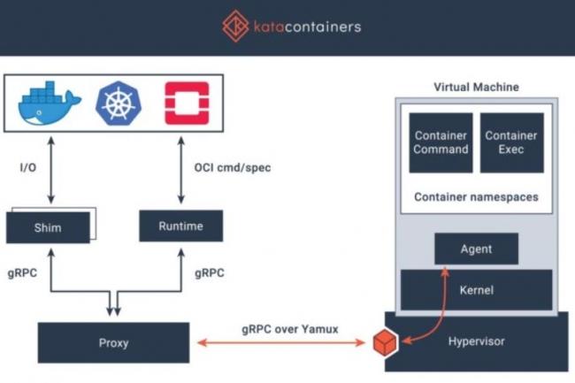 Kata Containers est un projet open source visant à construire une implémentation standard de machines virtuelles légères qui fonctionnent comme des conteneurs. (crédit : fondation OpenStack)