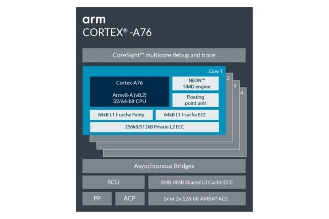 Avec sa prochaine génération de puce Cortex-A76, ARM compet faire aussi bien qu'une puce Intel Core i7 (version mobile). Crédit ARM