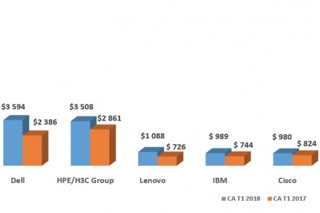 Evolution des revenus mondiaux des principaux fabricants de serveurs entre les premiers trimestres 2017 et 2018. (Source : IDC)