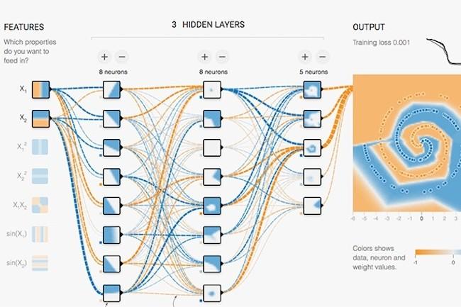 TensorFloaw peut être utilisé d'une manière très simple pour créer un réseau neuronal multicouche. (Crédit D.R.)