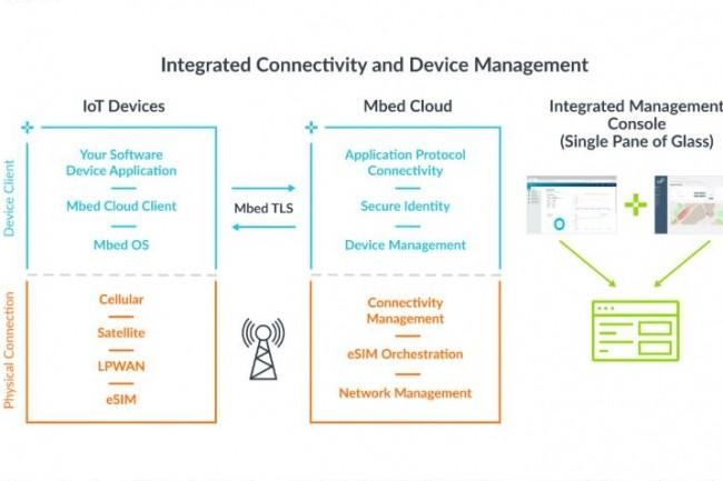 Avec Stream Technologies, ARM va proposer une plateforme complète pour gérer, connecter, provisionner et mettre à jour un grand nombre d'objets et terminaux sans-fil. (crédit : ARM)