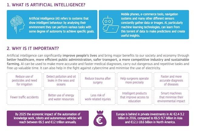 Faute de leadership privée, c'est la Commission Européenne qui entend coordonnées les efforts dans le domaine de l'IA en Europe. (crédit : D.R.)
