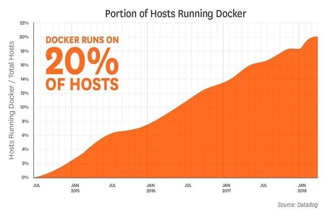 Depuis avril 2018, environ 21% de l'ensemble des serveurs des clients de Datadog exécutent Docker, ce qui représente une augmentation de 5% par an. (Crédit : Datadog)