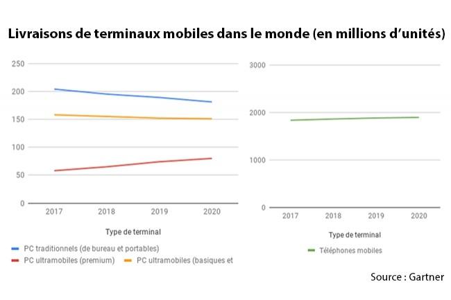Seuls les terminaux ultramobiles premium vont connaître une très forte croissance en 2018, avec 65 millions d'unités livrées, selon Gartner.