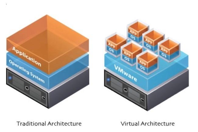 Pionnier de la virtualisation de serveurs x86, VMware a depuis considérablement étoffé son catalogue de solutions. (Crédit VMware)