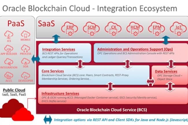 Plusieurs entreprises ont déjà adopté la solution  Blockchain Cloud Service, sur base Hyperledger Fabric, d'Oracle. (Crédit Oracle)