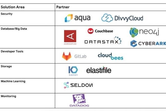 Datadog, Datastax et Couchbase arrivent sur la place de marché de GCP. (Crédit Google)