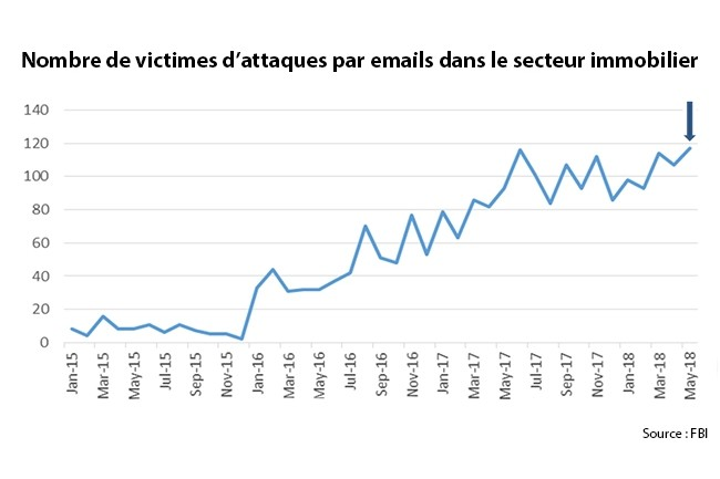 Depuis 2015 le nombre de victimes d'attaques par emails dans le secteur de l'immobilier croît de manière exponentielle. (Crédit : FBI)