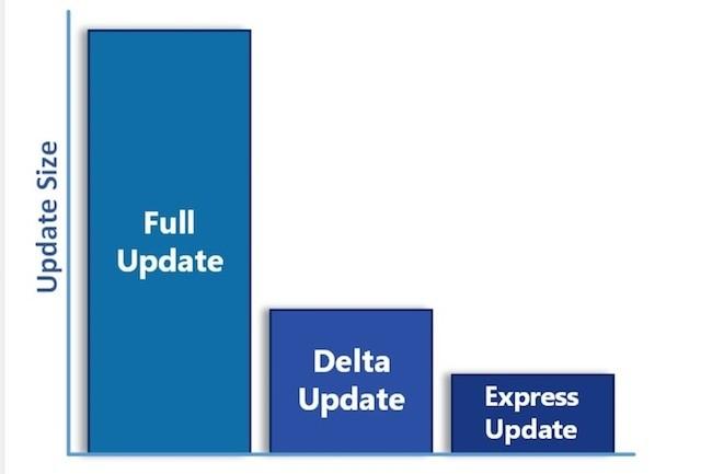 Pour simplifier le travail des administrateurs de parc informatique, Microsoft a décidé de supprimer les mises à jour delta estimer que les express peuvent assumer la tâche.