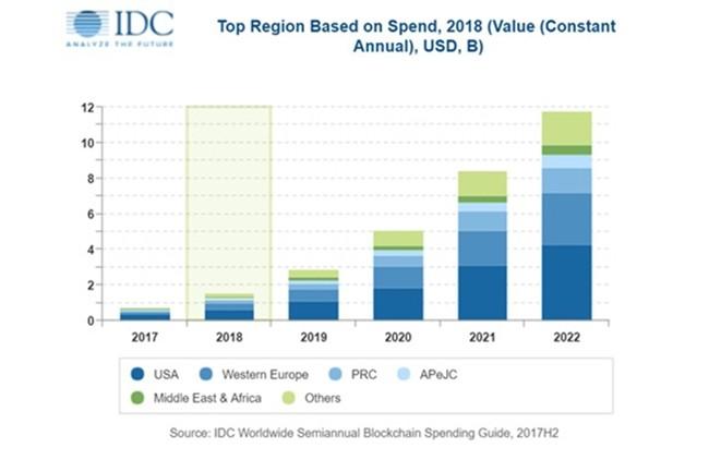 D'après un rapport IDC, les dépenses dans les technologies blockchain sont principalement faites aux Etats-Unis et en Europe de l'ouest. Les principaux secteurs d'investissement sont la finance (552 M$ en 2018), la distribution (379 M$) et les services (334 M$).