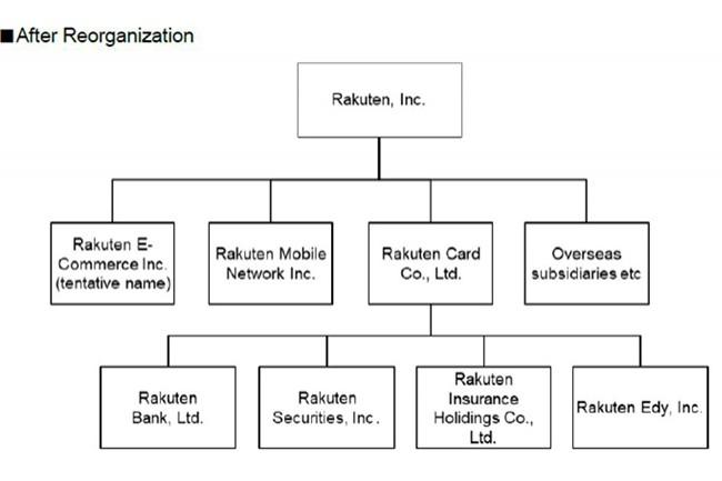 Le groupe Rakuten souhaiterait refondre ses six entités actuelles en quatre (présentées ci-dessus). (Crédit : Rakuten)