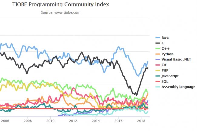 Dans son dernier classement, Tiobe entrevoit un avenir encore plus prometteur pour le langage de programmation Python. (Source : Tiobe)