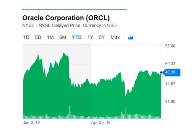 L'action d'Oracle a chuté le 19 mars dernier après l'annonce par l'éditeur de la stagnation de son chiffre d'affaires dans le cloud. (Crédit : Yahoo Finance)