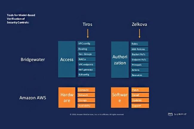 Zelkova et Toris ont été présentés lors du AWS New York Summit 2018 le 17 juillet. (Crédit : Amazon)