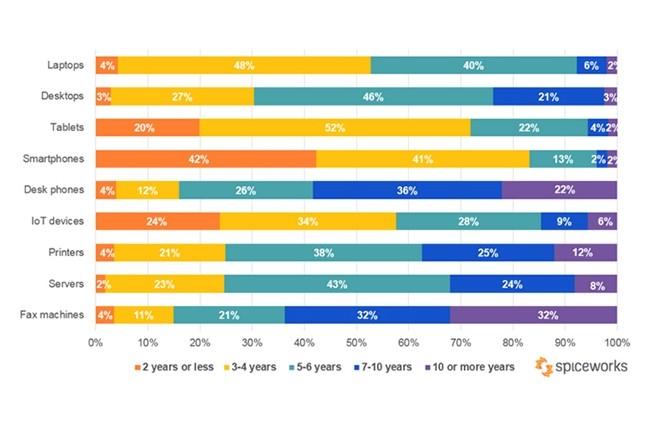 Durées de remplacement des matériels dans les entreprises par type de solutions. (Illustration : Spiceworks)