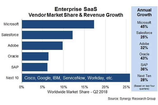 Microsoft devance Salesforce en termes de parts de marché dans le Saas au deuxième trimestre. (Crédit : Synergy Research Group)