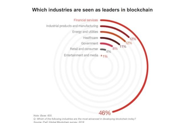 C'est dans la finance que les projets blockchain sont les plus nombreux selon une étude réalisée par PwC. (Crédit PwC)
