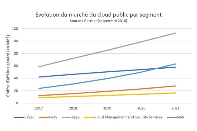 Le SaaS reste le segment le plus important du marché du cloud, avec un chiffre d'affaires qui devrait augmenter de 17,8% pour atteindre 85,1 milliards de dollars en 2019. (crédit : Gartner)