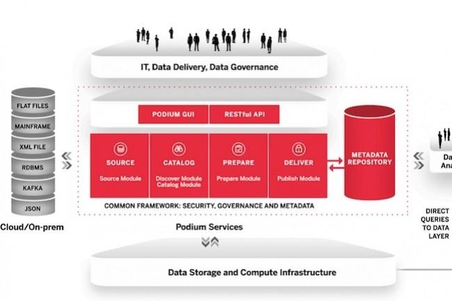 Podium Data permet à ses clients de transformer les datalakespassifs en une ressource dedonnées libre-service. (Crédit D.R.)