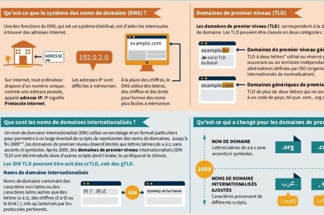 L'Icann a publié son plan pour renforcer la sécurité du DNS Internet. (Crédit D.R.)