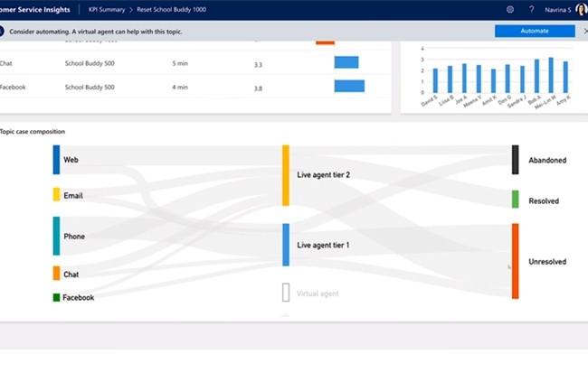 Les trois premi�res applications boost�es � l'IA de Microsoft concernent les ventes, le service � la client�le et la connaissance du march�. (Cr�dit : Microsoft)