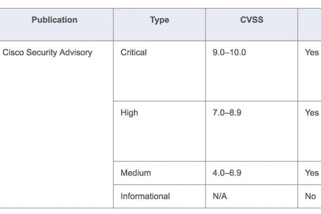Les correctifs de Cisco doivent rapidement être installés par les utilisateurs.