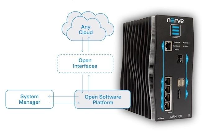 Comment la mise à jour d'un système de contrôle industriel obsolète peut-elle fonctionner avec le fog computing ?