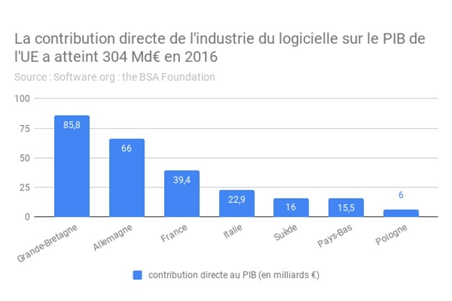 Les éditeurs logiciels ont généré un revenu de 304 Md€ en France en 2016