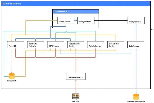 L'architecture de Puppet Enterprise implique un maître de maîtres, un maître de compilation, un service d'orchestration, une base de données, des services de console et d'autres fonctionnalités en plus de Puppet open source. Le serveur peut être monolithique ou, dans les très grandes entreprises (plus de 20 000 nœuds), divisé en nœuds distincts pour le maître, la console et PuppetDB. (crédit : D.R.)