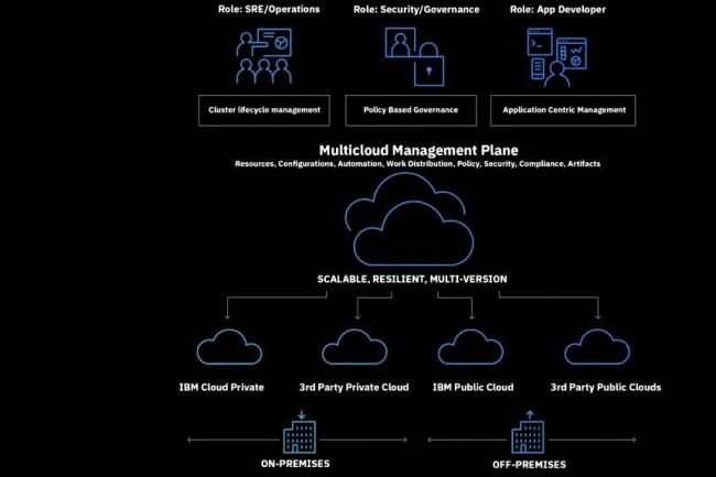 Le Gartner estime qu'IBM adopte la bonne stratégie en laissant les entreprises gérer en toute liberté leur cloud. (crédit : D.R.)